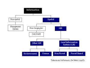 Diagram Taksonomi Informasi, De Mers (1998)